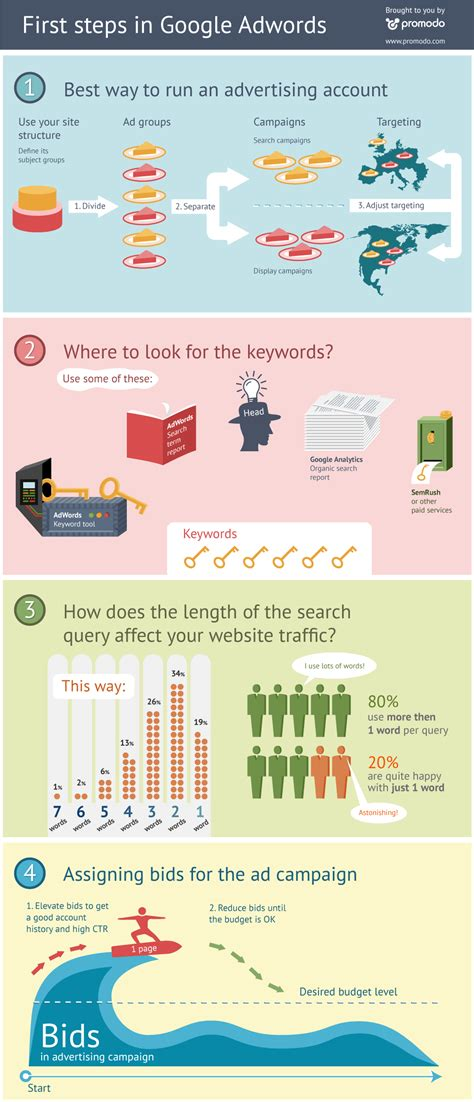 google images infographic first steps in google adwords infographic infographic list