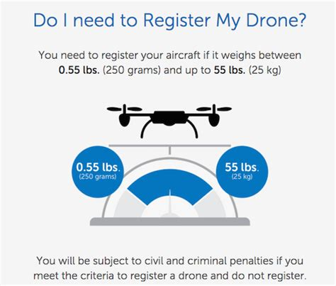 Faa Background Check Part 107 Faa Drone Regulations