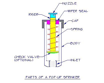 layout of head work selecting the right sprinkler head