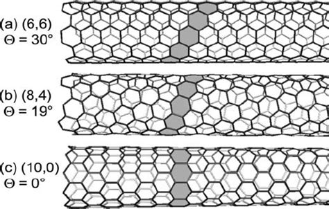 armchair carbon nanotube three carbon nanotubes with diameters around 0 8 nm a