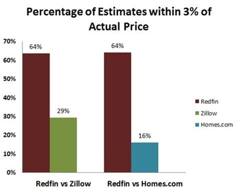 independent study finds redfin estimate to be most