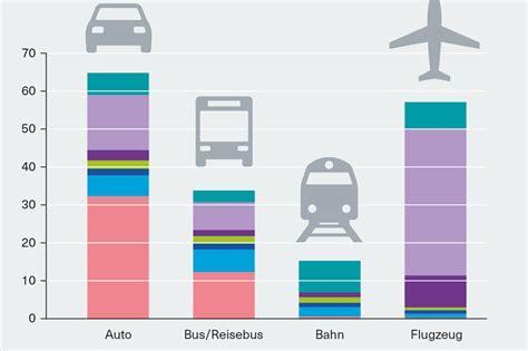 Fliegen Im Auto by Fliegen Im Verkehrsvergleich Heinrich B 246 Ll Stiftung