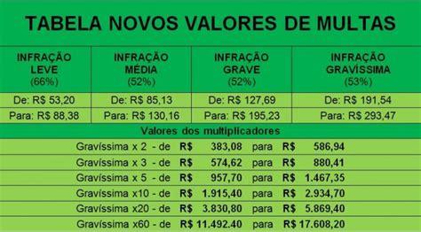 valores multas cetran ms orienta sobre as mudan 199 as do ctb e valores de