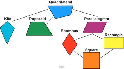 12 Sided Polygon Interior Angles Tamia Davis Math Lab December 2014