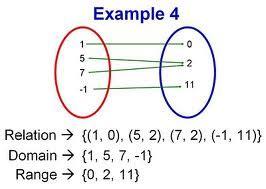 matriks relasi  diagram panah relasi invers