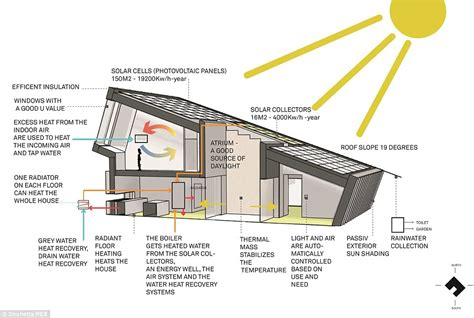 eco home produces three times more electricity
