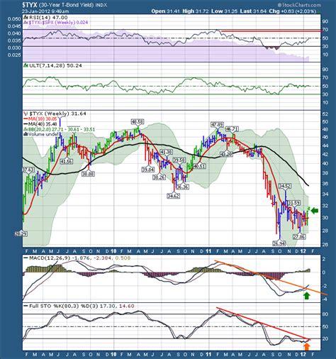 pattern day trading canada the canadian technician stockcharts com