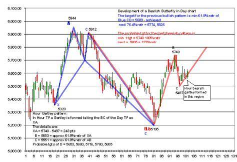 belajar memahami forex trading: harmonic trading system