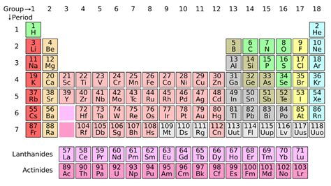 tavola peridica 150 anni di tavola periodica degli elementi wired