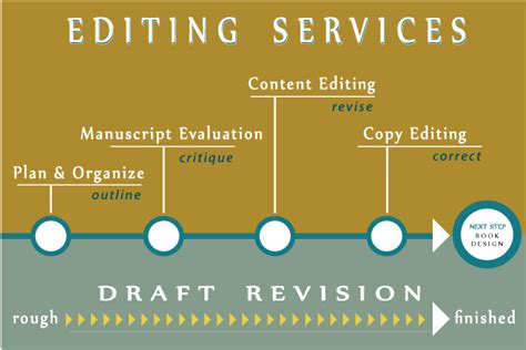 professional dissertation editing services professional thesis statement proofreading service ca