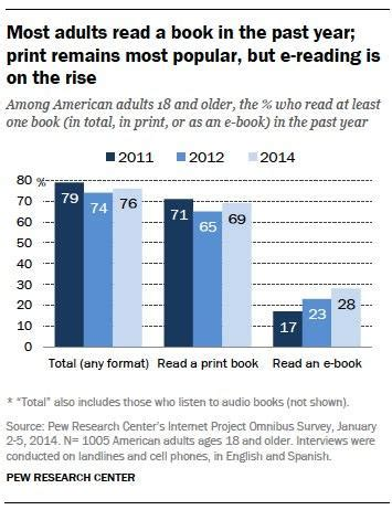 ebook format library why libraries win library lending vs e book subscription