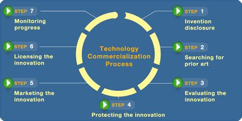 Art Startup by Technology Commercialization Industry Engagement