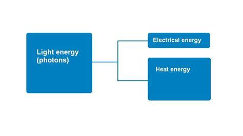 sankey diagram solar power solar energy stelr