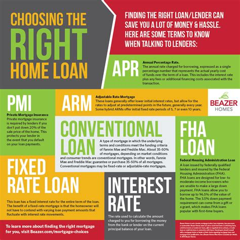 can u get a loan for a house deposit mortgage choices presents how to choose the right home loan