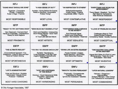 free printable mbti questionnaire the myers briggs type indicator mbti is a researched