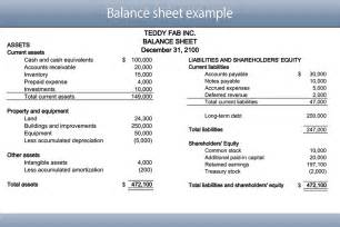 Business Plan Balance Sheet Template by Balance Sheet Of Company Driverlayer Search Engine