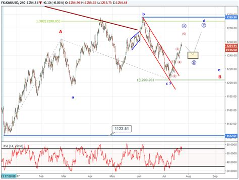 pattern of gold price gold prices advance in the middle of triangle pattern