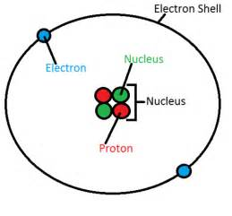 Helium Of Protons The Atomic Structure Of Helium Quora