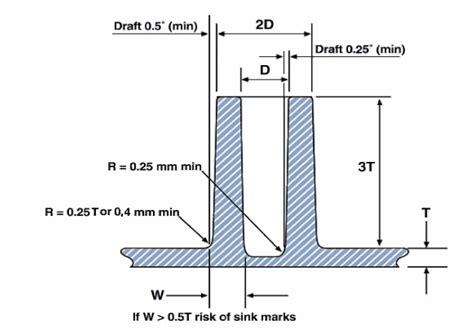 casting pattern making books how to display small incline angles cad