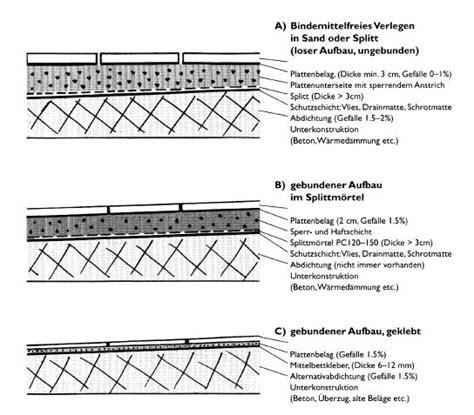balkonplatten lose verlegen 5498 balkonplatten lose verlegen platten stelzlager