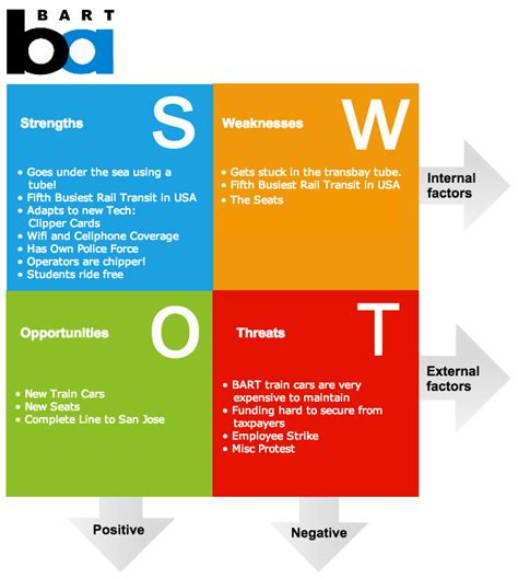 swott template what how and why swot analysis