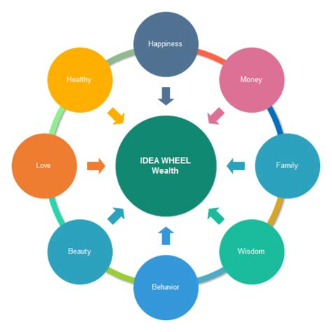 Design Your Own Floor Plan Online Wealth Idea Wheel Free Wealth Idea Wheel Templates