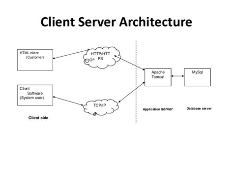 server architecture diagram quiz system project ppt