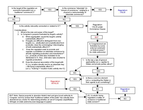the commerce clause books commerce clause flow chart