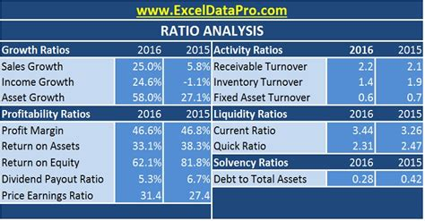 financial ratio analysis template excel ratio analysis excel template exceldatapro