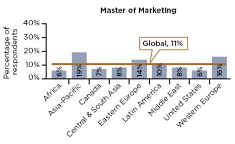 Mba Finance Vs Mba Marketing by Mba In Finance Vs Mba In Marketing Detailed Comparison