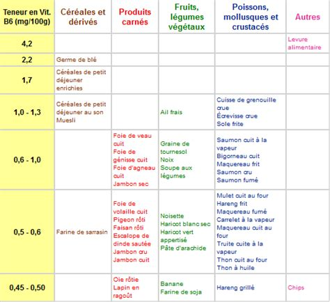 vitamina b17 alimenti aliments riches en vitamine d