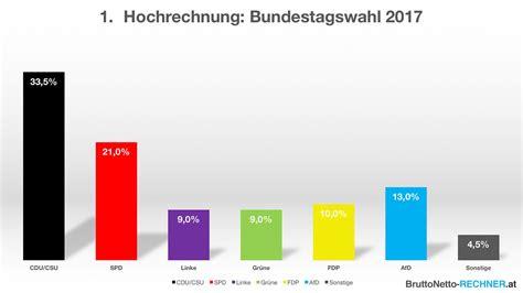 Grüne Karte Deutschland by Ergebnis Der Deutschen Bundestagswahl 2017 Mit