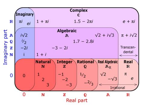 complex venn diagram complex number venn diagram n z q ar r c