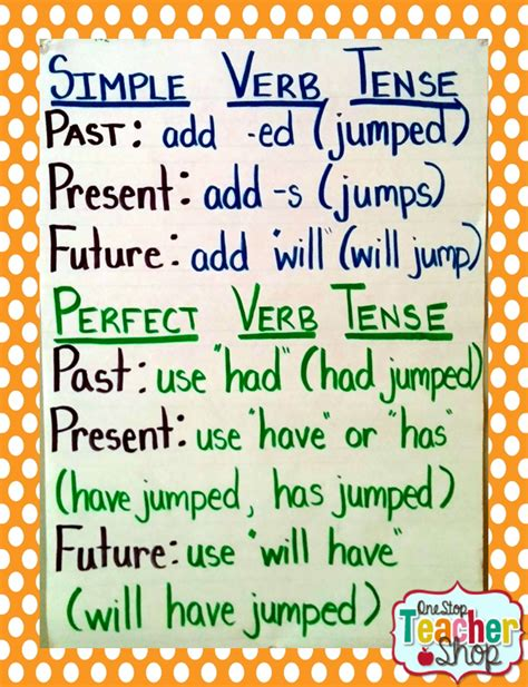 Verb Pattern 2a Vp2a English Grammar And Text | my not so pinteresty anchor charts one stop teacher shop
