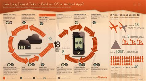 how does it take to crate a how to build your mobile app in 12 steps part 2