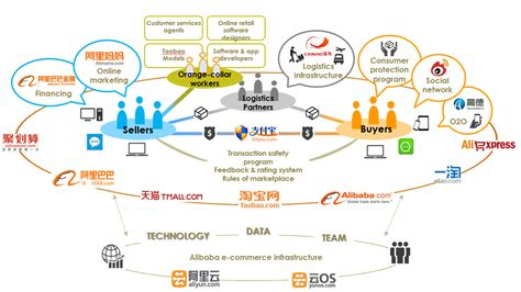 alibaba ecosystem initiating digital transformation nobody wants to get