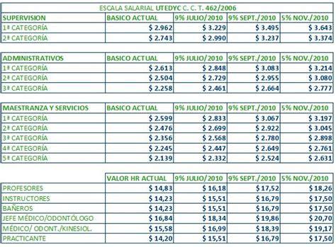 escala salarial de utedyc 20152016 utedyc acord 243 un 23 de aumento salarial con fededac