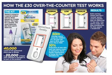are the counter fertility tests worth the cost