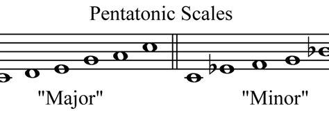 major scale pattern music theory music theory pentatonic scales