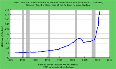 Sallie Mae Loan Rates Mba by Student Loan Shark Industry Total Revolving Debt