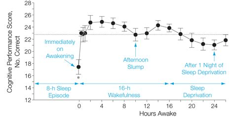 sleep inertia effects of sleep inertia on cognition jama jama network