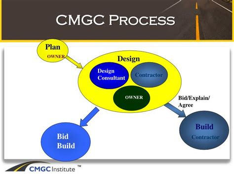 design and build contract explained ppt cmgc powerpoint presentation id 1651198