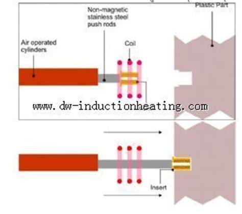 what is principle of induction heater induction heat staking for inserting metal into plastic http www dw inductionheating
