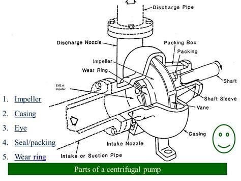 Online Design Tool working principles of pumps ppt video online download