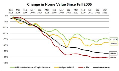 home value home value depreciation