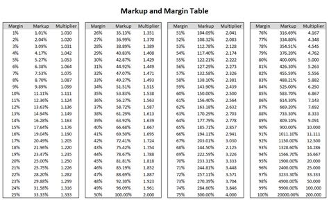 margin vs markup table related keywords suggestions for margin table