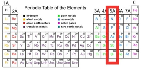 Nitrogen Family Periodic Table by What Family Is Nitrogen In On The Periodic Table