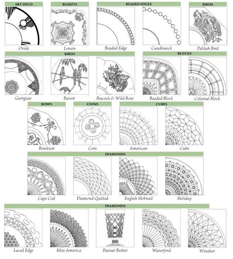design pattern guide a chart for identifying depression glass patterns quot warman