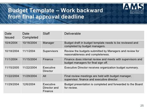 budget assumptions template budgeting 101 for nonprofits