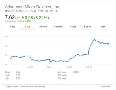 amd stock amd s stock soars after the unveiling of its upcoming zen